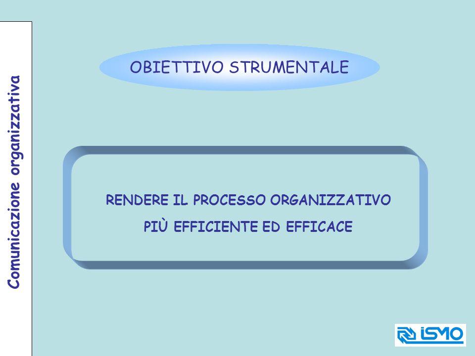OBIETTIVO STRUMENTALE RENDERE IL PROCESSO ORGANIZZATIVO PIÙ EFFICIENTE ED EFFICACE Comunicazione organizzativa