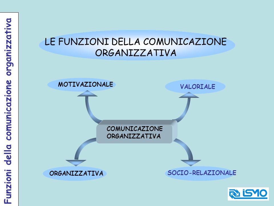 COMUNICAZIONE ORGANIZZATIVA MOTIVAZIONALE ORGANIZZATIVA VALORIALE SOCIO-RELAZIONALE LE FUNZIONI DELLA COMUNICAZIONE ORGANIZZATIVA Funzioni della comun