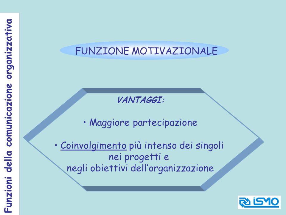 FUNZIONE MOTIVAZIONALE VANTAGGI: Maggiore partecipazione Coinvolgimento più intenso dei singoli nei progetti e negli obiettivi dellorganizzazione Funz
