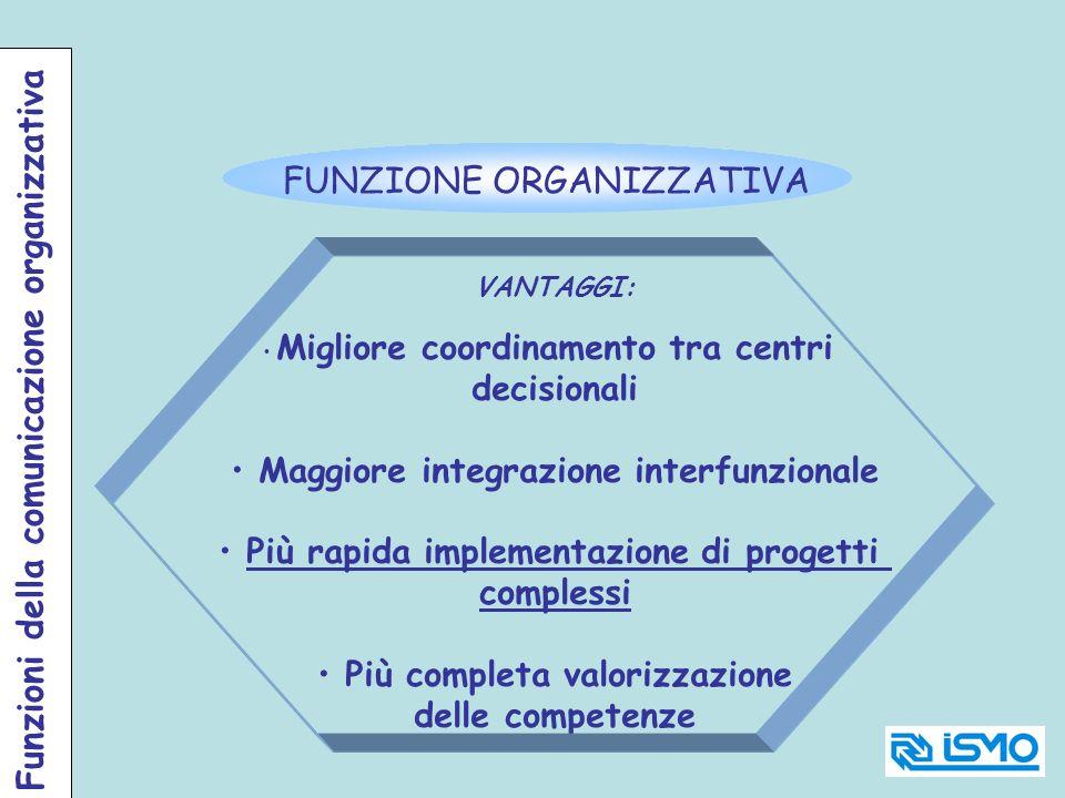 FUNZIONE ORGANIZZATIVA VANTAGGI: Migliore coordinamento tra centri decisionali Maggiore integrazione interfunzionale Più rapida implementazione di pro