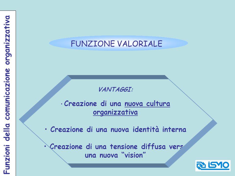 FUNZIONE VALORIALE VANTAGGI: Creazione di una nuova cultura organizzativa Creazione di una nuova identità interna Creazione di una tensione diffusa ve