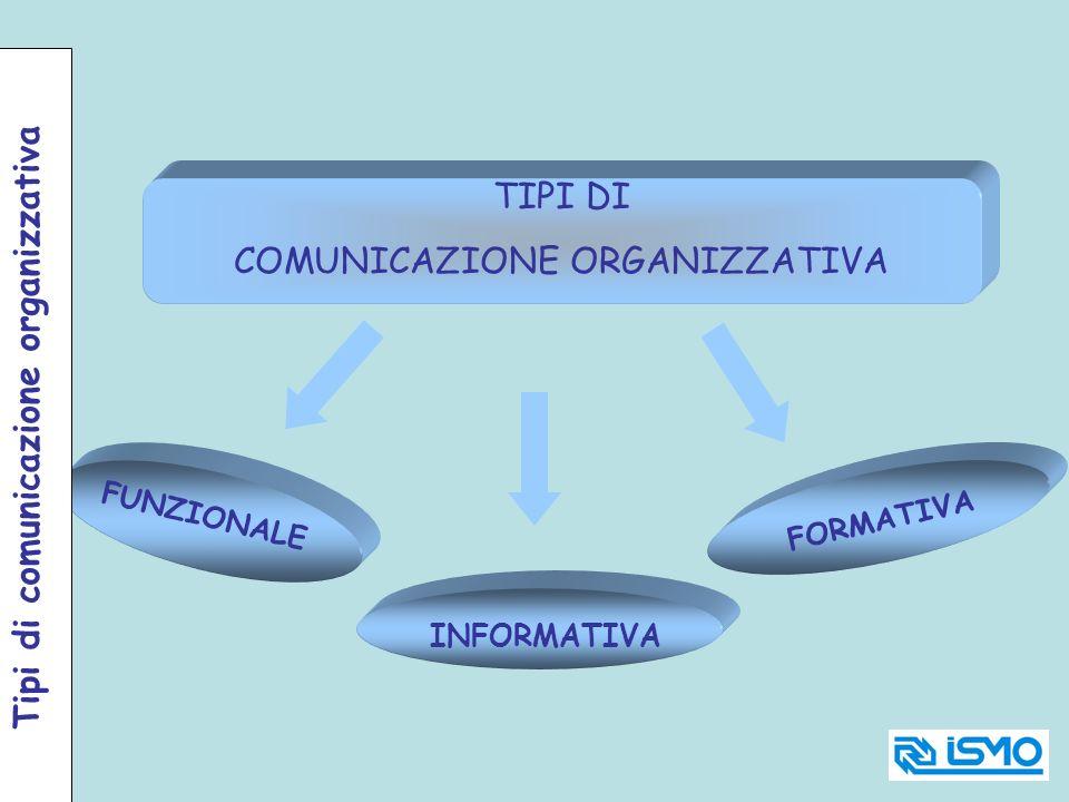 TIPI DI COMUNICAZIONE ORGANIZZATIVA FUNZIONALE FORMATIVA INFORMATIVA Tipi di comunicazione organizzativa