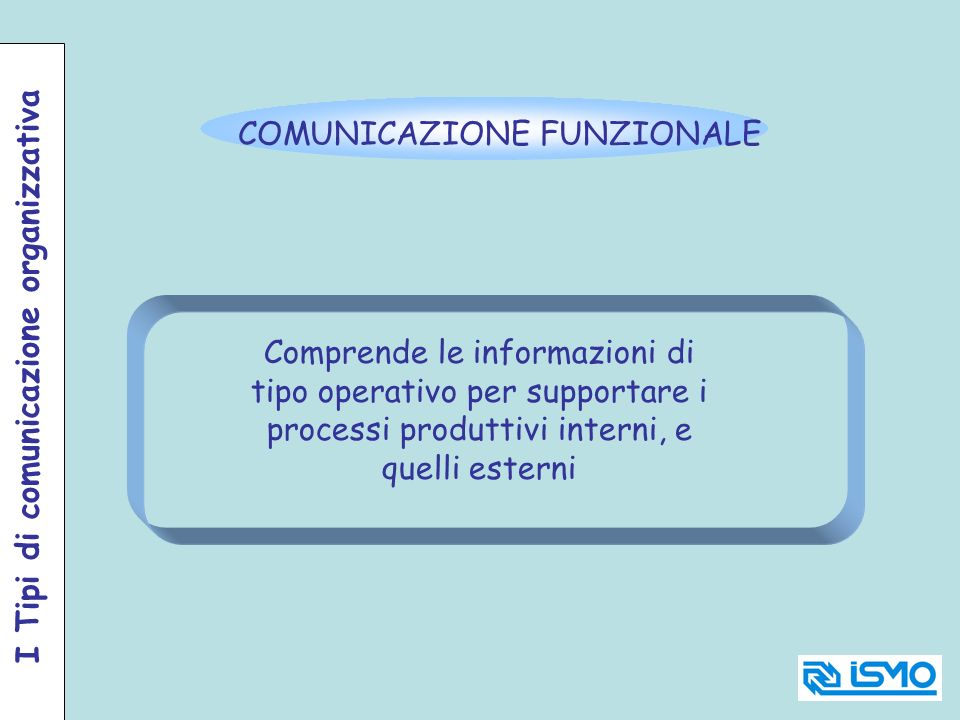 COMUNICAZIONE FUNZIONALE Comprende le informazioni di tipo operativo per supportare i processi produttivi interni, e quelli esterni I Tipi di comunica