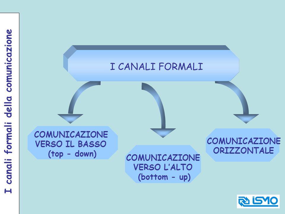 COMUNICAZIONE VERSO LALTO (bottom - up) I CANALI FORMALI COMUNICAZIONE ORIZZONTALE COMUNICAZIONE VERSO IL BASSO (top - down) I canali formali della co