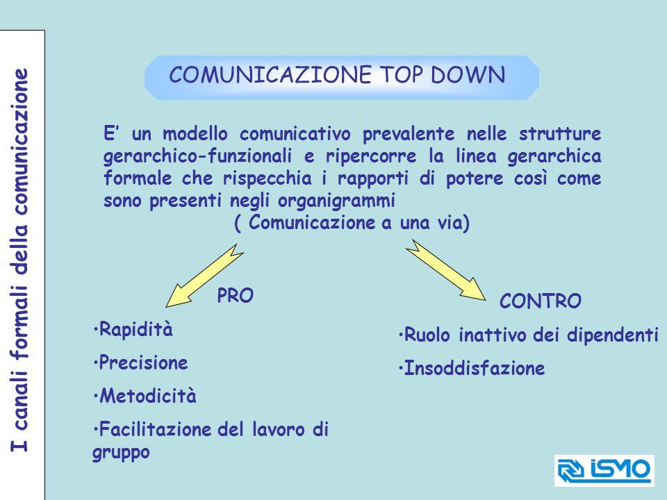 COMUNICAZIONE TOP DOWN E un modello comunicativo prevalente nelle strutture gerarchico-funzionali e ripercorre la linea gerarchica formale che rispecc