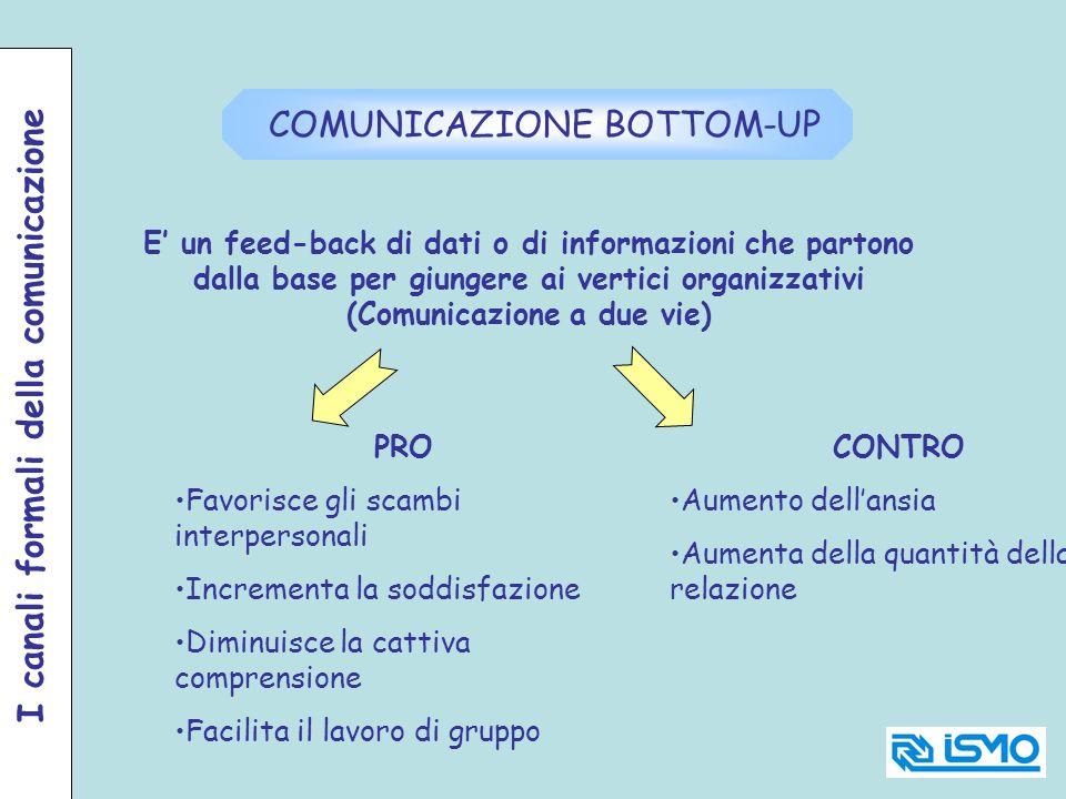 E un feed-back di dati o di informazioni che partono dalla base per giungere ai vertici organizzativi (Comunicazione a due vie) COMUNICAZIONE BOTTOM-U