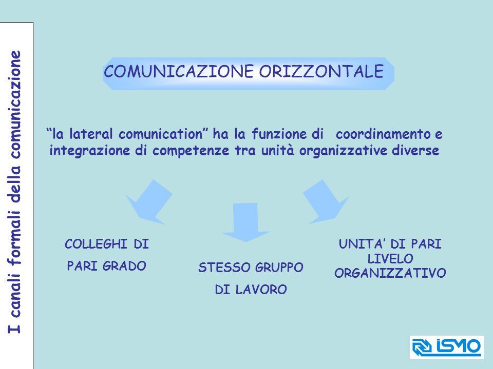 COMUNICAZIONE ORIZZONTALE la lateral comunication ha la funzione di coordinamento e integrazione di competenze tra unità organizzative diverse COLLEGH
