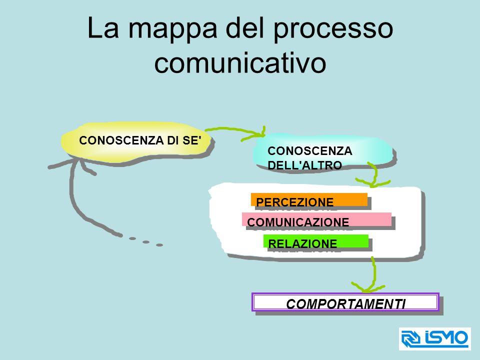 CONOSCENZA DI SE' CONOSCENZA DELL'ALTRO PERCEZIONE COMUNICAZIONE RELAZIONE COMPORTAMENTI La mappa del processo comunicativo