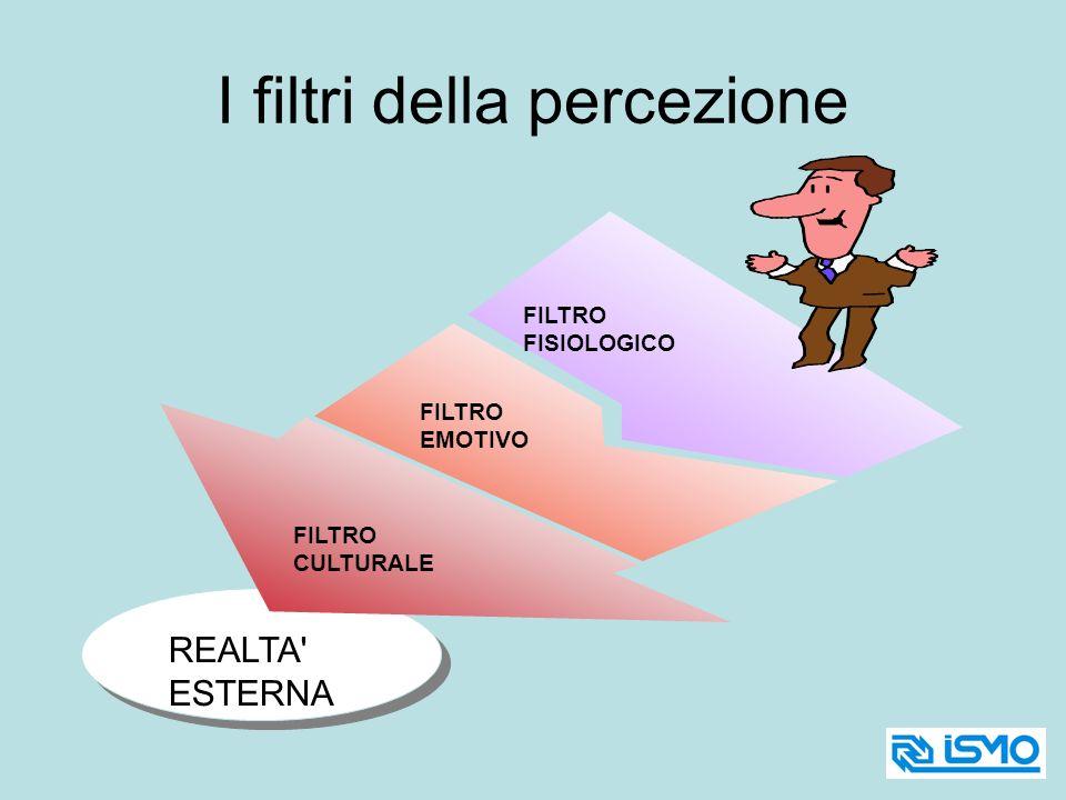 REALTA' ESTERNA FILTRO FISIOLOGICO FILTRO EMOTIVO FILTRO CULTURALE I filtri della percezione
