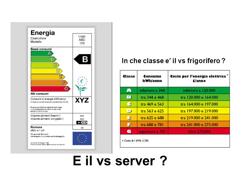 In che classe e il vs frigorifero E il vs server