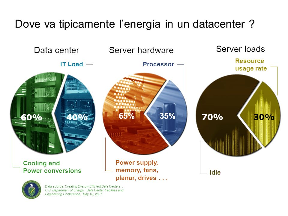 Dove va tipicamente lenergia in un datacenter ? Data center Data source: Creating Energy-Efficient Data Centers,, U.S. Department of Energy, Data Cent