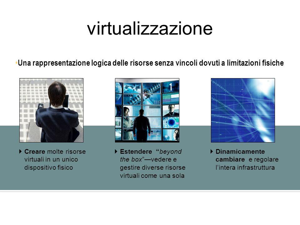 virtualizzazione Una rappresentazione logica delle risorse senza vincoli dovuti a limitazioni fisiche Creare molte risorse virtuali in un unico dispositivo fisico Estendere beyond the boxvedere e gestire diverse risorse virtuali come una sola Dinamicamente cambiare e regolare lintera infrastruttura