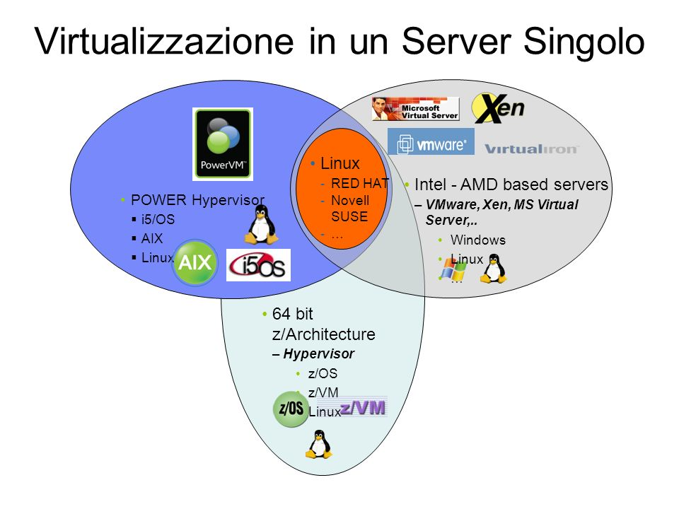 Virtualizzazione in un Server Singolo POWER Hypervisor i5/OS AIX Linux Intel - AMD based servers –VMware, Xen, MS Virtual Server,..