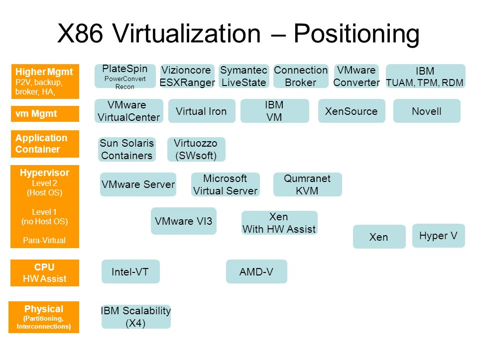 Physical (Partitioning, Interconnections) Application Container vm Mgmt Hypervisor Level 2 (Host OS) Level 1 (no Host OS) Para-Virtual CPU HW Assist I