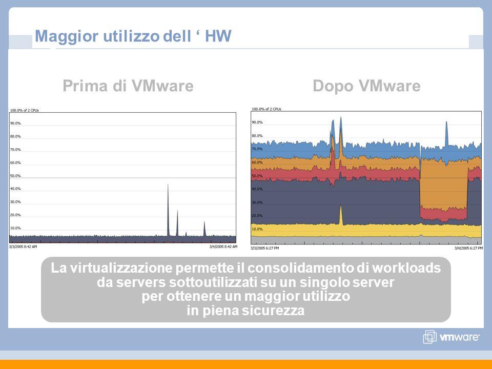 Maggior utilizzo dell HW Prima di VMwareDopo VMware La virtualizzazione permette il consolidamento di workloads da servers sottoutilizzati su un singolo server per ottenere un maggior utilizzo in piena sicurezza