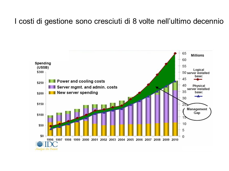 I costi di gestione sono cresciuti di 8 volte nellultimo decennio FACILE IDC Directions 2007, CIO Strategies to Build the Next Generation Data Center,