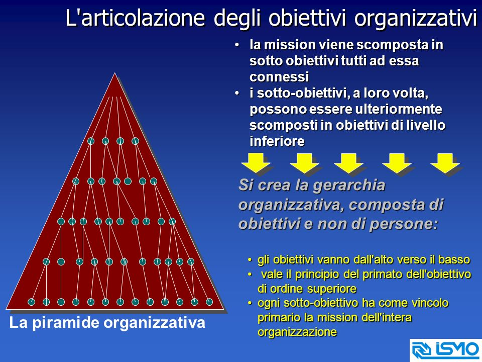 La piramide organizzativa la mission viene scomposta in sotto obiettivi tutti ad essa connessila mission viene scomposta in sotto obiettivi tutti ad essa connessi i sotto-obiettivi, a loro volta, possono essere ulteriormente scomposti in obiettivi di livello inferiorei sotto-obiettivi, a loro volta, possono essere ulteriormente scomposti in obiettivi di livello inferiore Si crea la gerarchia organizzativa, composta di obiettivi e non di persone: gli obiettivi vanno dall alto verso il bassogli obiettivi vanno dall alto verso il basso vale il principio del primato dell obiettivo di ordine superiore vale il principio del primato dell obiettivo di ordine superiore ogni sotto-obiettivo ha come vincolo primario la mission dell intera organizzazioneogni sotto-obiettivo ha come vincolo primario la mission dell intera organizzazione L articolazione degli obiettivi organizzativi