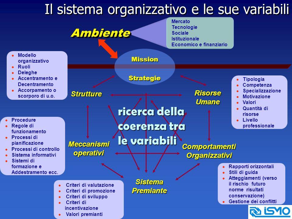 Mercato Tecnologie Sociale Istituzionale Economico e finanziario Meccanismioperativi l Procedure l Regole di funzionamento l Processi di pianificazione l Processi di controllo l Sistema informativi l Sistemi di formazione e Addestramento ecc.