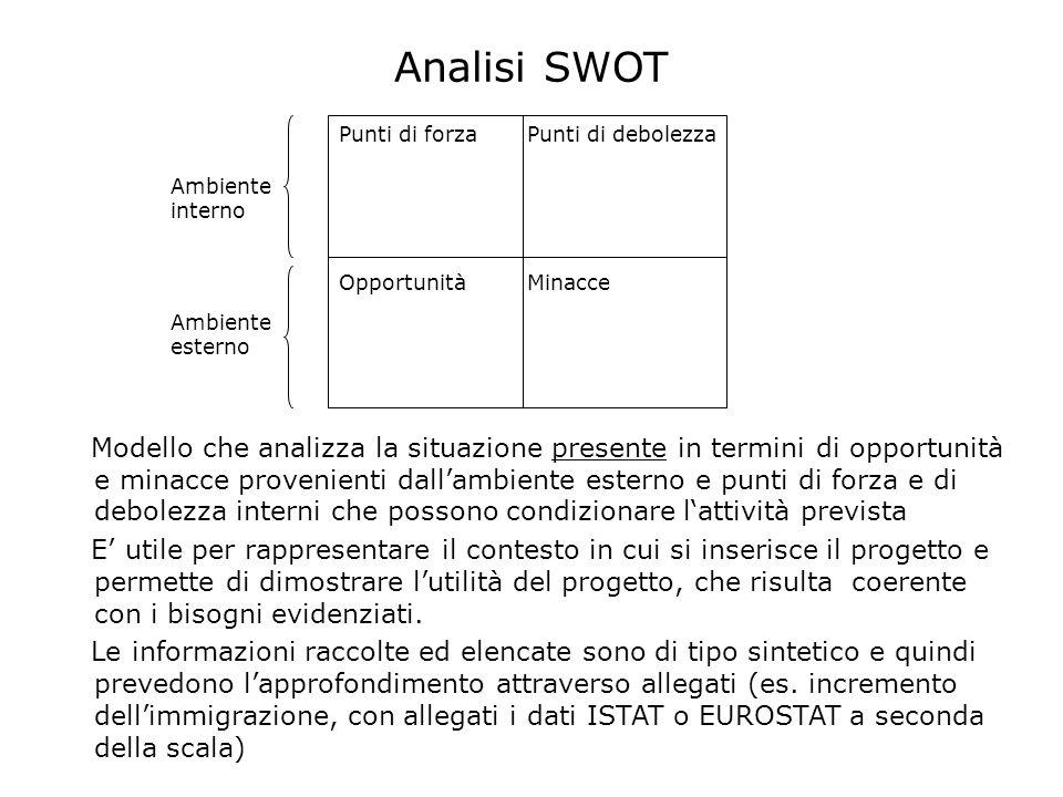 Analisi SWOT Modello che analizza la situazione presente in termini di opportunità e minacce provenienti dallambiente esterno e punti di forza e di de