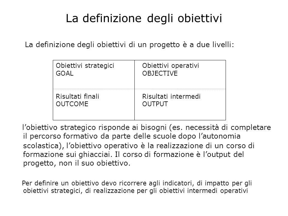 La definizione degli obiettivi La definizione degli obiettivi di un progetto è a due livelli: lobiettivo strategico risponde ai bisogni (es. necessità