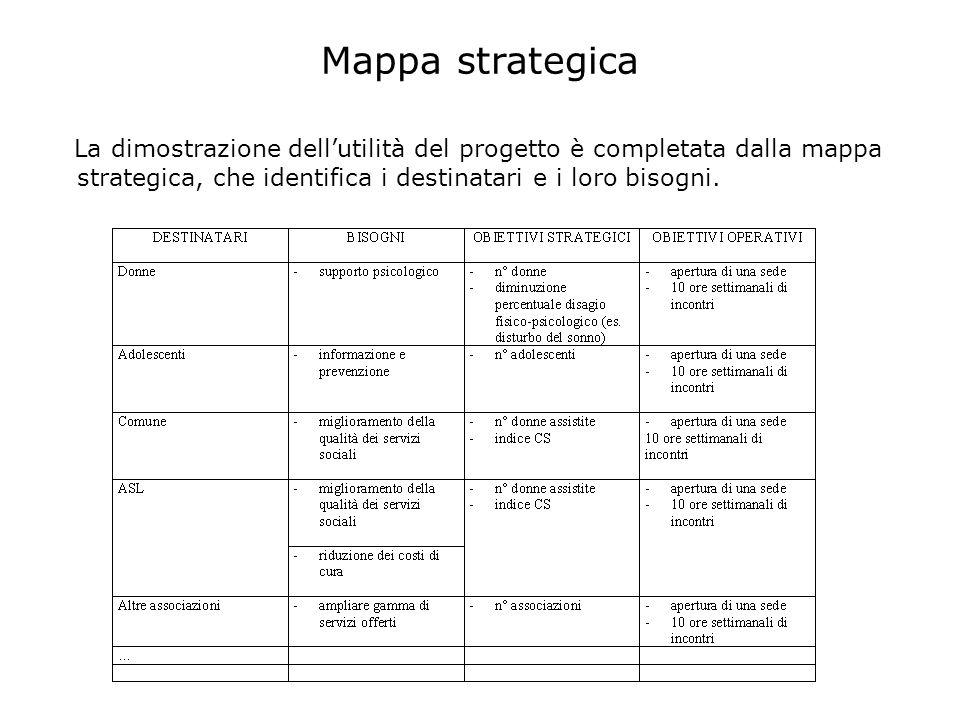 Mappa strategica La dimostrazione dellutilità del progetto è completata dalla mappa strategica, che identifica i destinatari e i loro bisogni.