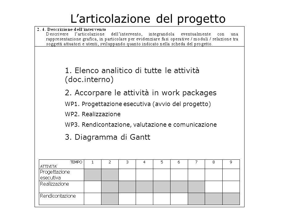Larticolazione del progetto 1. Elenco analitico di tutte le attività (doc.interno) 2. Accorpare le attività in work packages WP1. Progettazione esecut