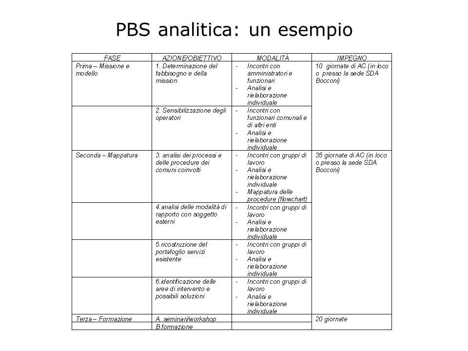 PBS analitica: un esempio