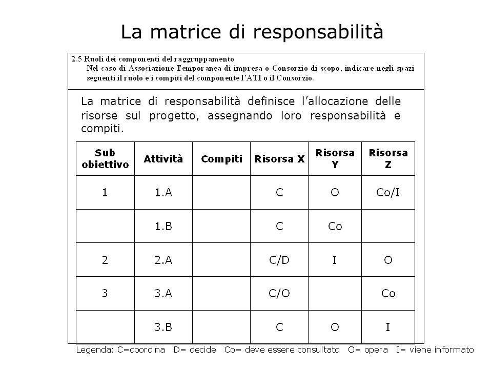La matrice di responsabilità La matrice di responsabilità definisce lallocazione delle risorse sul progetto, assegnando loro responsabilità e compiti.