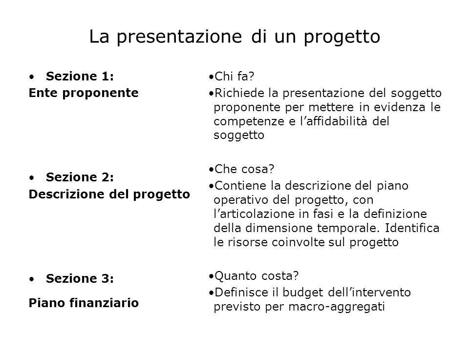 La presentazione di un progetto Sezione 1: Ente proponente Sezione 2: Descrizione del progetto Sezione 3: Piano finanziario Chi fa? Richiede la presen