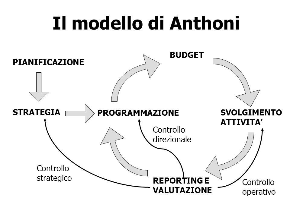 Il modello di Anthoni PIANIFICAZIONE STRATEGIA PROGRAMMAZIONE BUDGET SVOLGIMENTO ATTIVITA REPORTING E VALUTAZIONE Controllo strategico Controllo opera