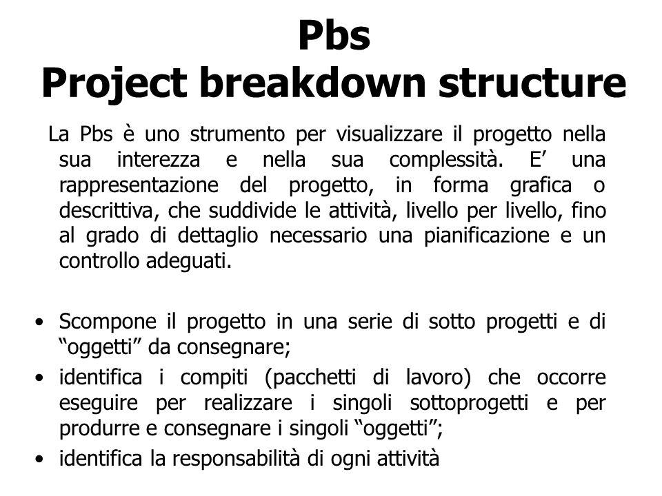 Pbs Project breakdown structure La Pbs è uno strumento per visualizzare il progetto nella sua interezza e nella sua complessità. E una rappresentazion