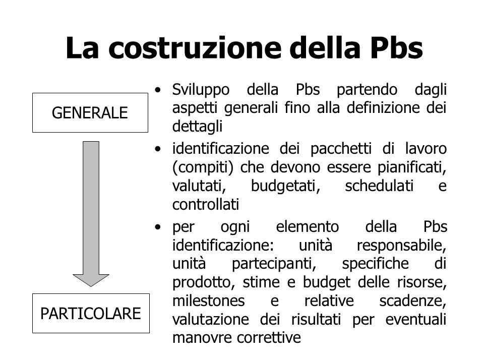 La costruzione della Pbs Sviluppo della Pbs partendo dagli aspetti generali fino alla definizione dei dettagli identificazione dei pacchetti di lavoro