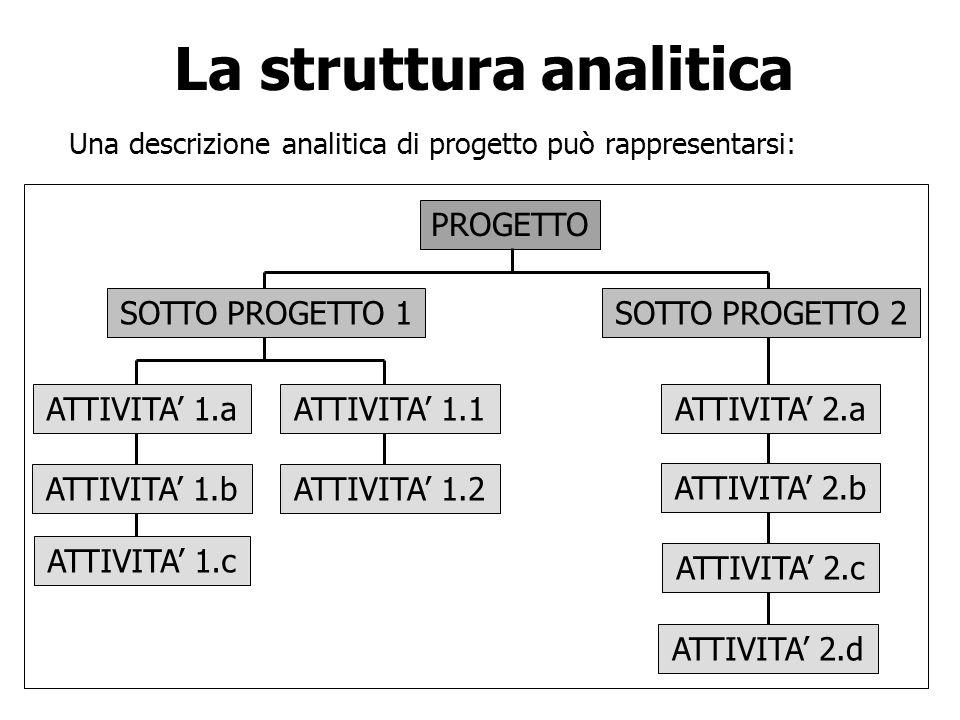 La struttura analitica Una descrizione analitica di progetto può rappresentarsi: PROGETTO SOTTO PROGETTO 1SOTTO PROGETTO 2 ATTIVITA 1.a ATTIVITA 1.b A