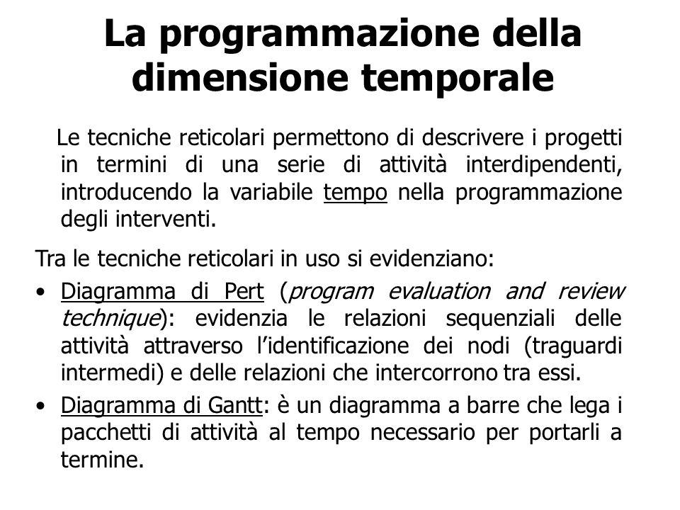 La programmazione della dimensione temporale Le tecniche reticolari permettono di descrivere i progetti in termini di una serie di attività interdipen