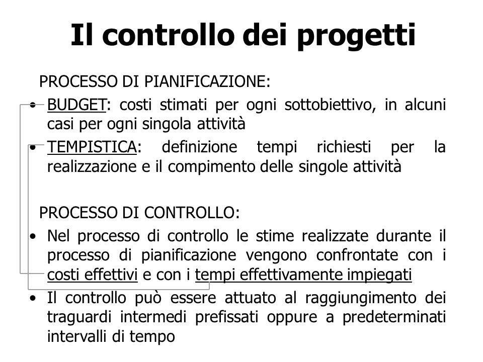 Il controllo dei progetti PROCESSO DI PIANIFICAZIONE: BUDGET: costi stimati per ogni sottobiettivo, in alcuni casi per ogni singola attività TEMPISTIC