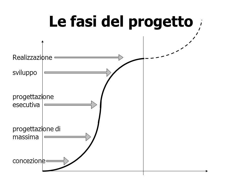 Le fasi del progetto Realizzazione sviluppo progettazione esecutiva progettazione di massima concezione