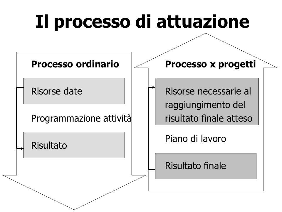 Il processo di attuazione Processo ordinario Risorse date Programmazione attività Risultato Processo x progetti Risorse necessarie al raggiungimento d