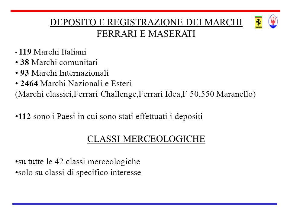 DEPOSITO E REGISTRAZIONE DEI MARCHI FERRARI E MASERATI 119 Marchi Italiani 38 Marchi comunitari 93 Marchi Internazionali 2464 Marchi Nazionali e Ester