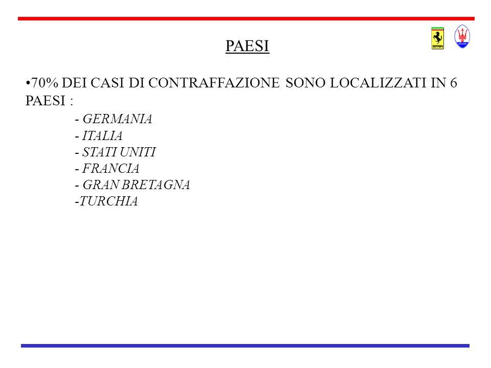 PAESI 70% DEI CASI DI CONTRAFFAZIONE SONO LOCALIZZATI IN 6 PAESI : - GERMANIA - ITALIA - STATI UNITI - FRANCIA - GRAN BRETAGNA -TURCHIA