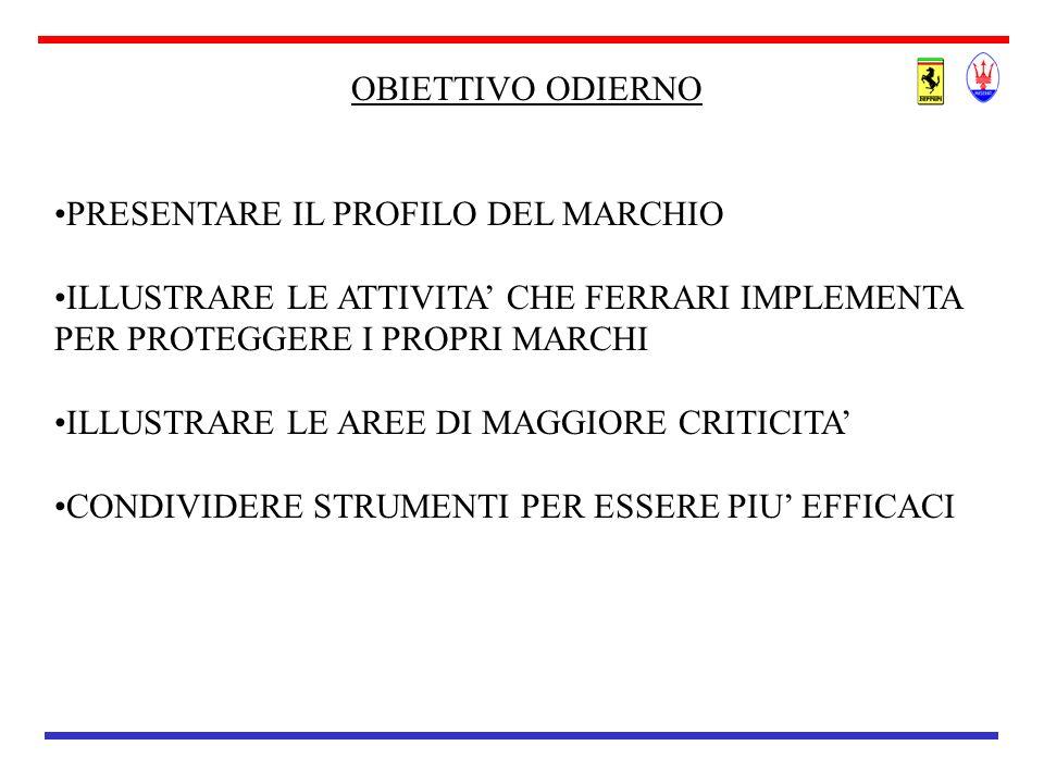 PROFILO DEL MARCHIO