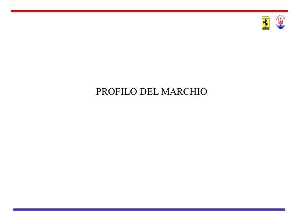 FERRARI - BRAND AWARENESS Conoscenza suggerita del marchio Ferrari Fonti: –Italia - Eurisko Nov.