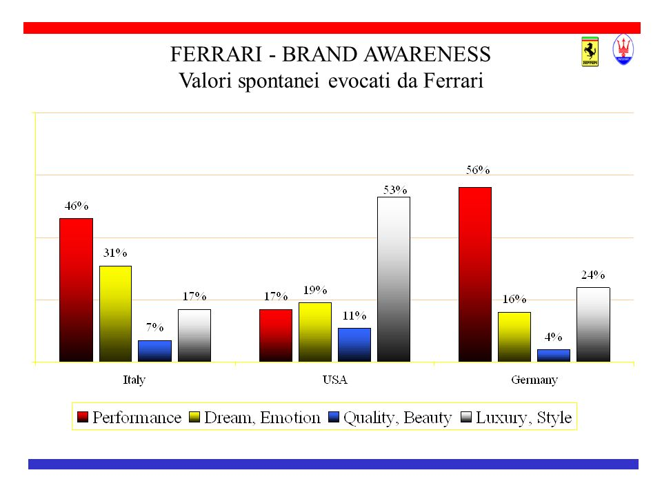 FERRARI - BRAND AWARENESS Valori spontanei evocati da Ferrari