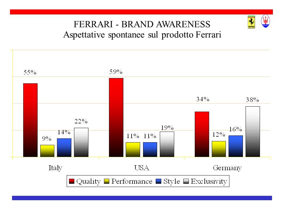 FERRARI - BRAND AWARENESS Aspettative spontanee sul prodotto Ferrari