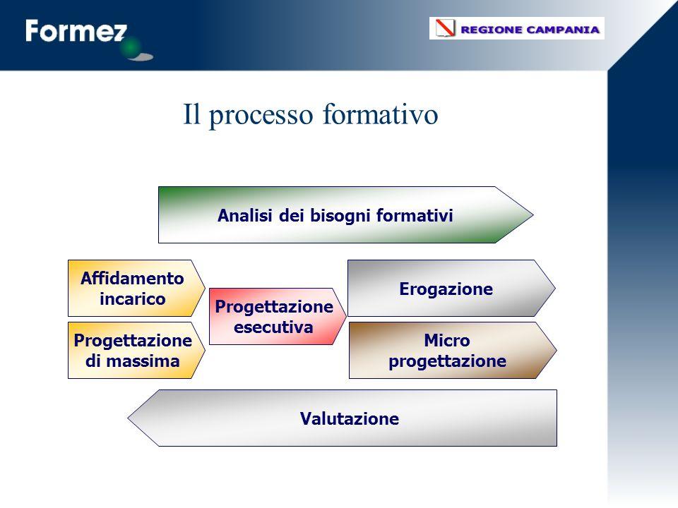 Agire sulle competenze attraverso esperienze di sviluppo professionale