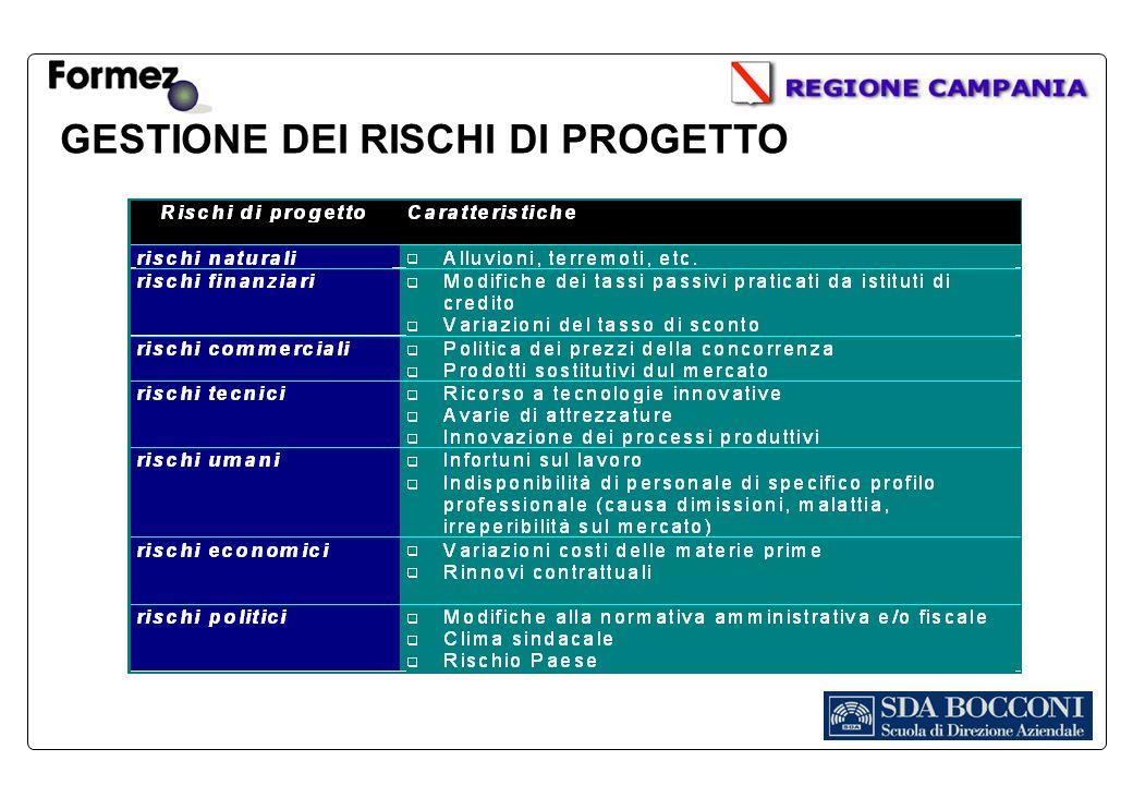 GESTIONE DEI RISCHI DI PROGETTO