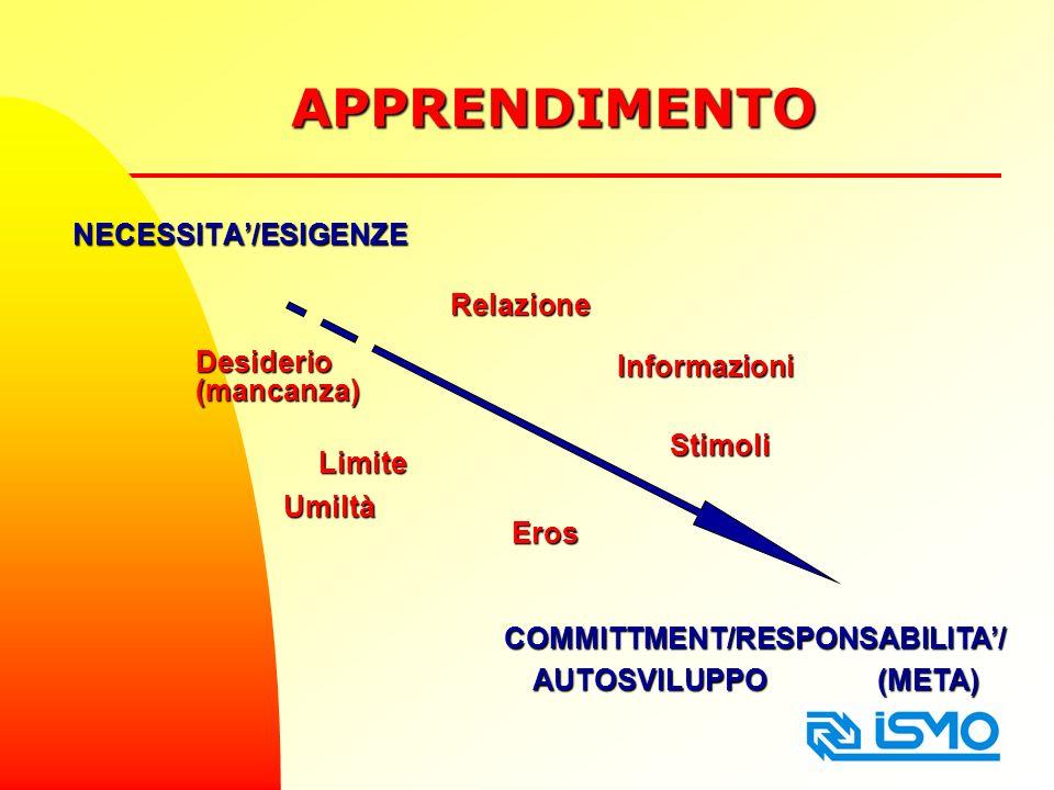 APPRENDIMENTO NECESSITA/ESIGENZE COMMITTMENT/RESPONSABILITA/ AUTOSVILUPPO (META) Relazione Eros Informazioni Umiltà Limite Stimoli Desiderio(mancanza)