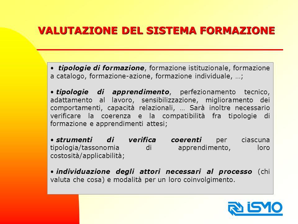 VALUTAZIONE DEL SISTEMA FORMAZIONE tipologie di formazione, formazione istituzionale, formazione a catalogo, formazione-azione, formazione individuale