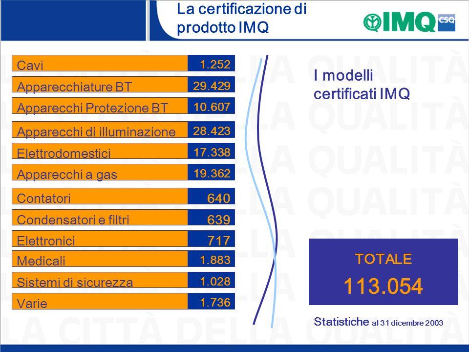 Statistiche al 31 dicembre 2003 I modelli certificati IMQ Apparecchiature BT Cavi Apparecchi Protezione BT Elettrodomestici Apparecchi di illuminazione Apparecchi a gas Condensatori e filtri Contatori Elettronici 29.429 1.252 10.607 17.338 28.423 19.362 639 640 717 Sistemi di sicurezza Medicali Varie 1.028 1.883 1.736 TOTALE 113.054 La certificazione di prodotto IMQ