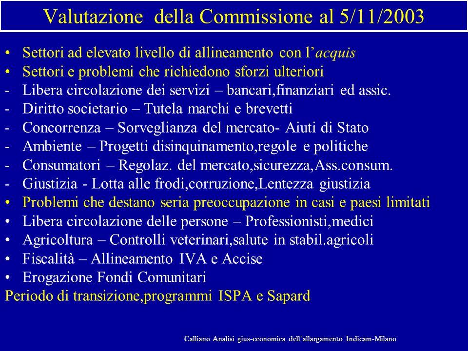Valutazione della Commissione al 5/11/2003 Settori ad elevato livello di allineamento con lacquis Settori e problemi che richiedono sforzi ulteriori -Libera circolazione dei servizi – bancari,finanziari ed assic.