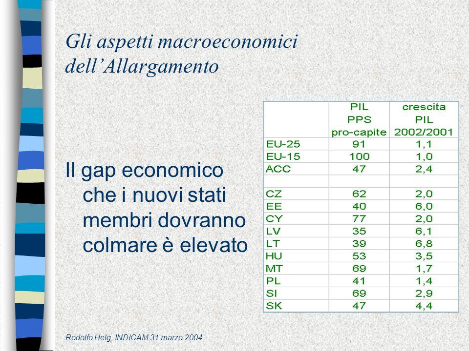 Rodolfo Helg, INDICAM 31 marzo 2004 Gli aspetti macroeconomici dellAllargamento Il gap economico che i nuovi stati membri dovranno colmare è elevato